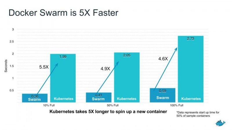 Docker's Swarm smashes Kubernetes in Docker-sponsored benchmark