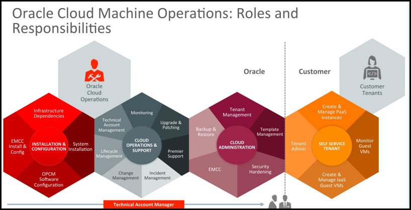 Oracle Cloud Machine moves closer to true hybrid model – Wikibon analyst