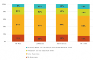 Region_NWP_Survey