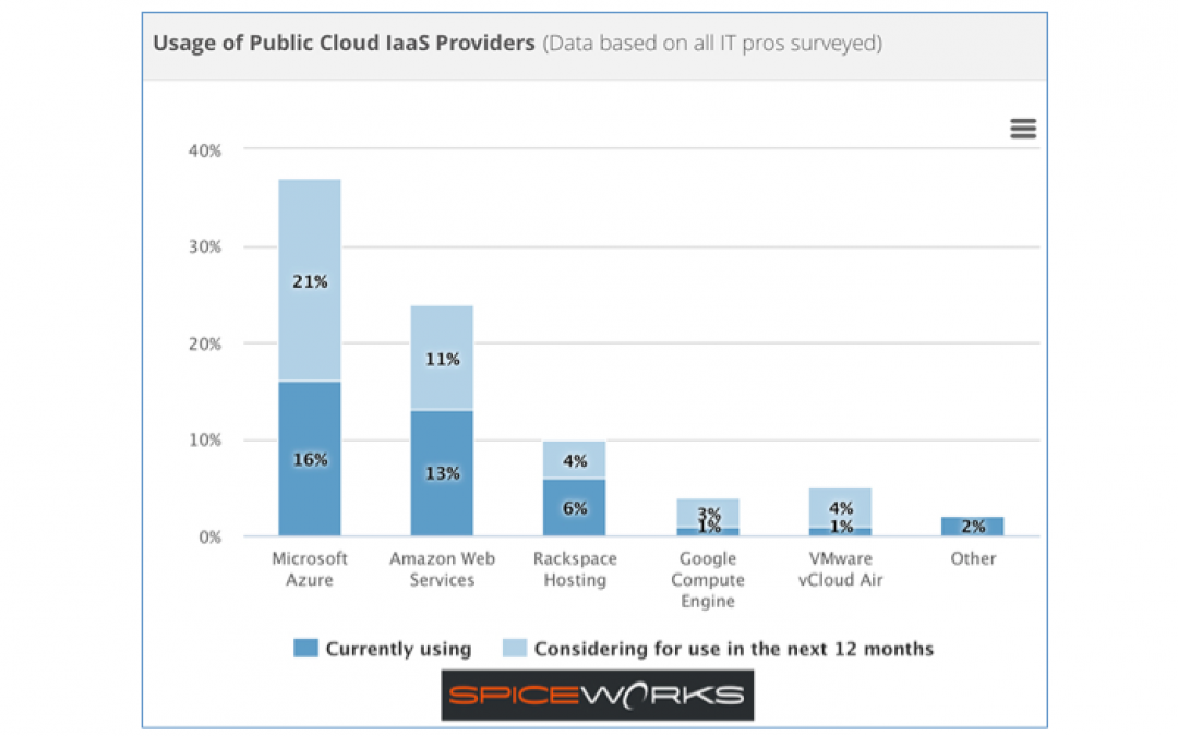 Cloud usage: Microsoft Azure the most popular IaaS provider