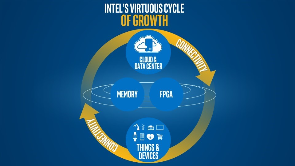 Intel CEO Brian Krzanich lays out his vision of the future