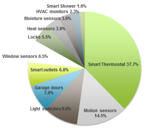 Smart_home_devices_NWP_survey