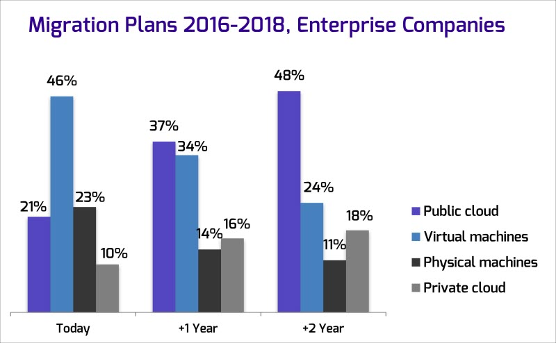 Survey sees rapid growth in enterprise cloud adoption