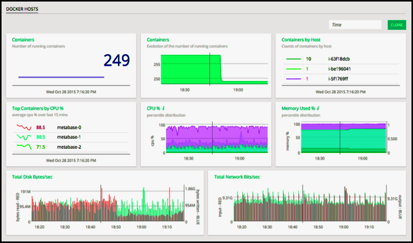 SignalFx spiffs up analytics-based monitor for complex systems