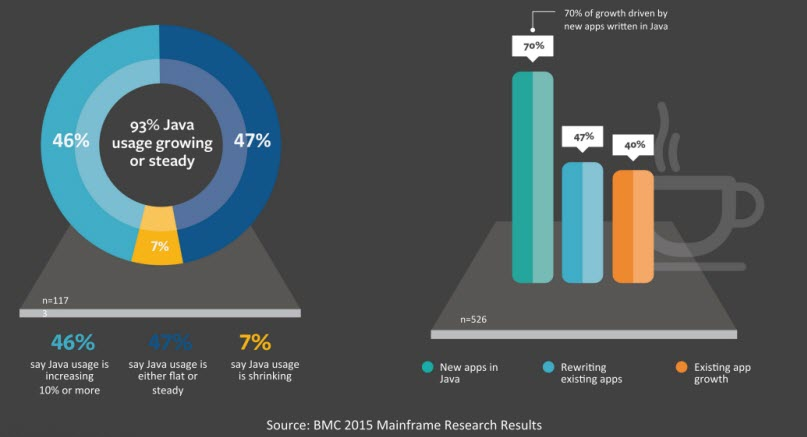 Java on the mainframe? Yep, and BMC will manage it