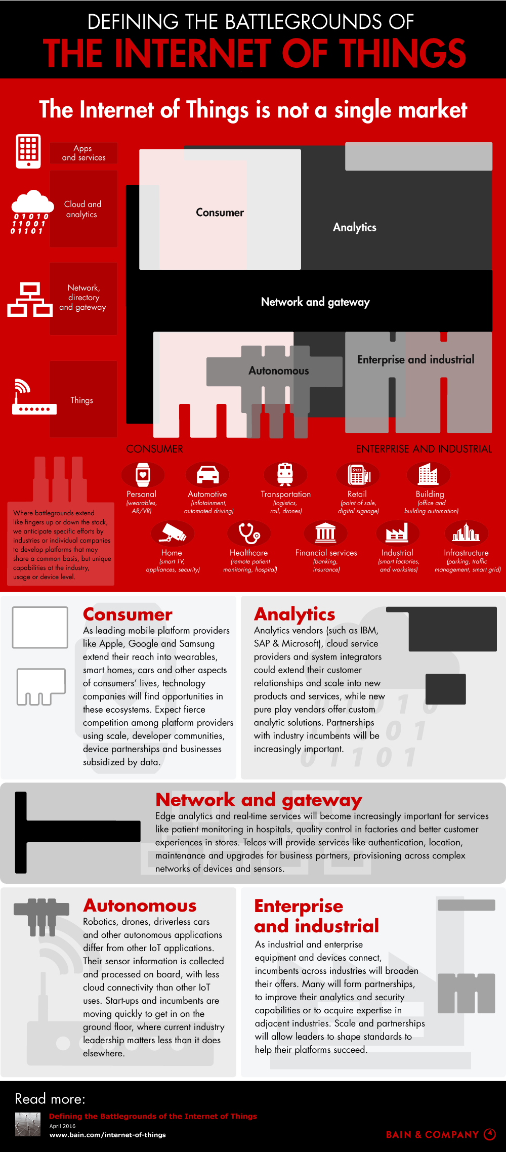 internet-of-things-battlegrounds-infographic