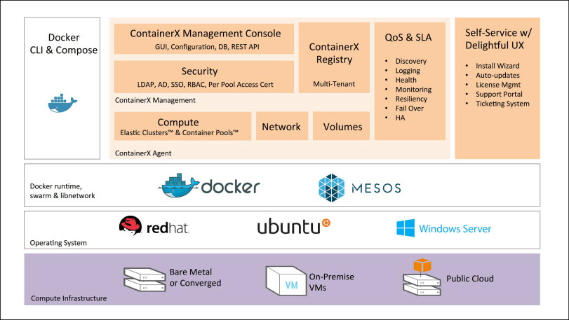 ContainerX ships toolset billed as 'vSphere for containers'