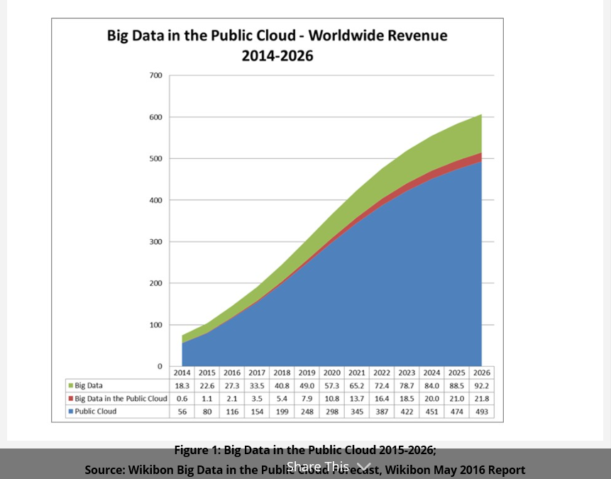 Public cloud to capture one-quarter of Big Data market, says Wikibon