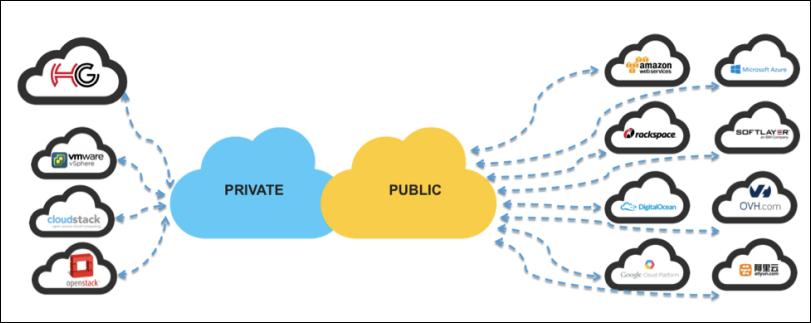 Gridstore becomes HyperGrid, touts flexible cloud migration