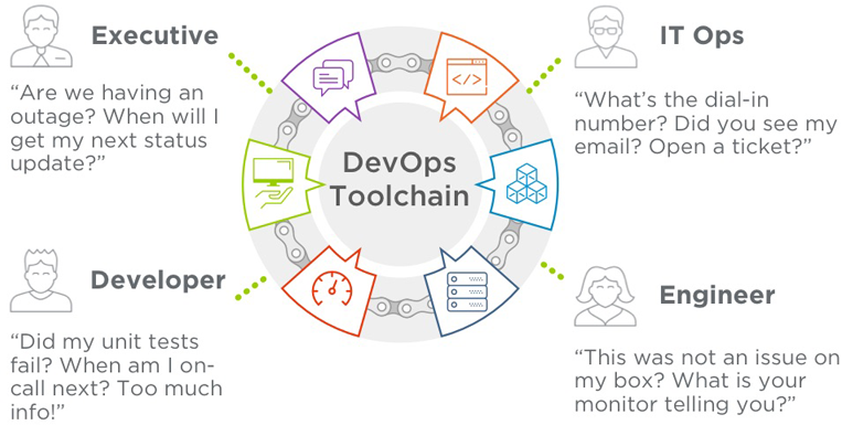 This infographic from xMatters argues the case for using a DevOps toolchain [INFOGRAPHIC]