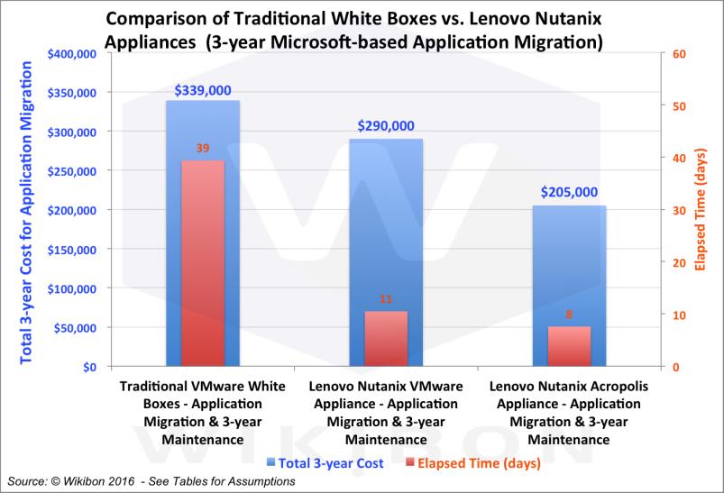Lenovo-Nutanix appliance exemplifies converged system advantage, says Wikibon's Floyer