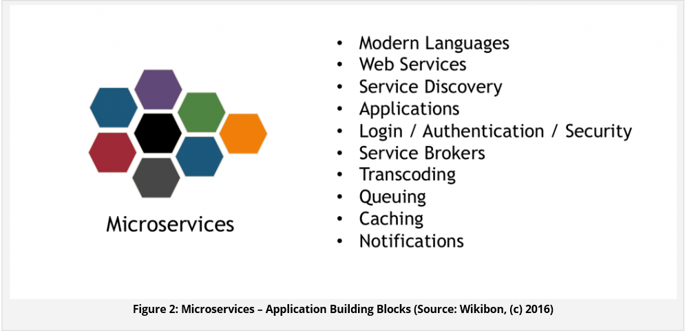 Microservices are emerging as the basis for the new application architecture – Wikibon