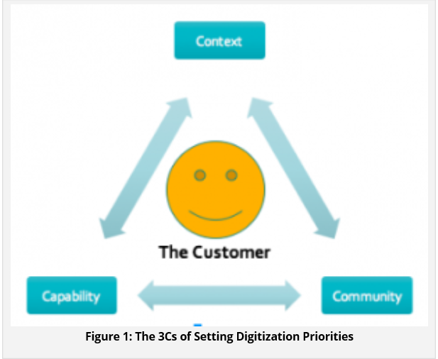 Prioritizing digital projects requires a framework – Wikibon