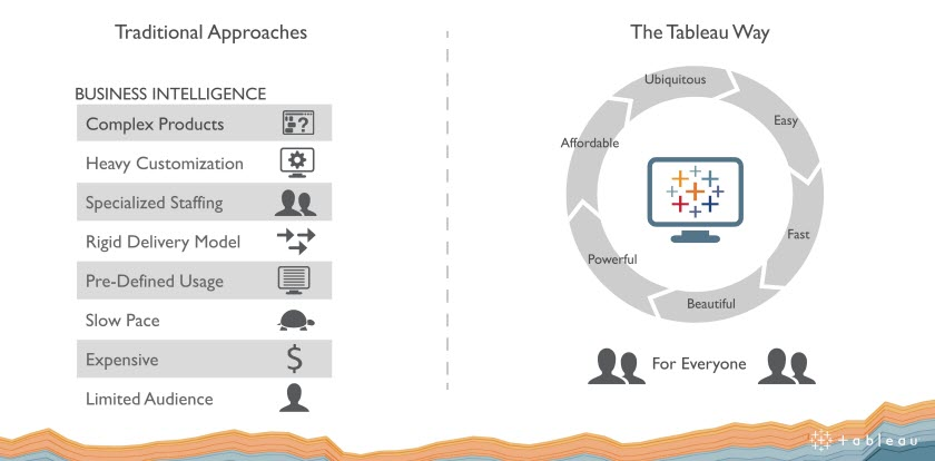 Tableau beats revenue plan, but discounts and costs tank earnings