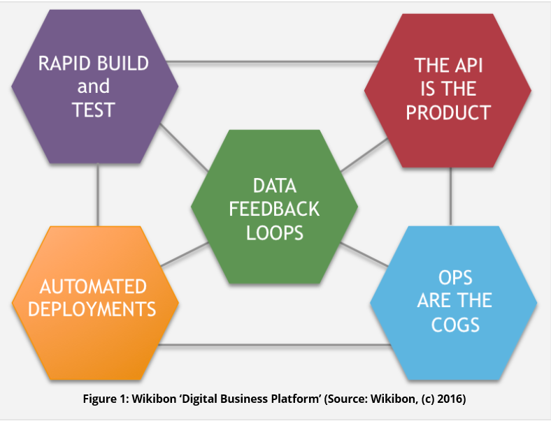 Digital business apps demand new approach to data management – Wikibon
