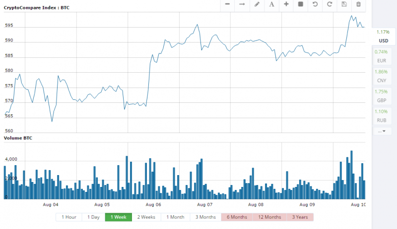 Screenshot of CryptoCompare BTC-USD prices for the past week showing recovery from market drop after Bitfinex hack. https://www.cryptocompare.com/coins/btc/charts/USD