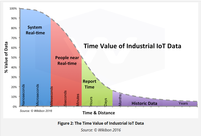 Researchers explain why most IoT action will happen at the edge