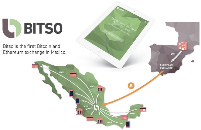 Mexican bitcoin exchange Bitso has raised $2.5m in round led by Monex Group