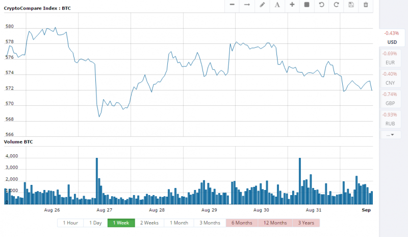 CryptoCompare.com charts uncover a Bitcoin marketplace normal somewhat reduce today, though a operation over a past week stays around $570 USD per BTC.