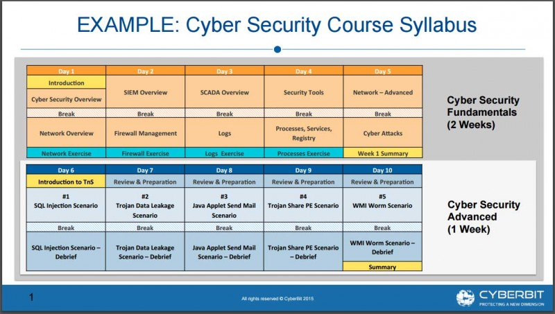 An example of possible training courses at the ETA Cyber Range. Image courtesy of Cyberbit.