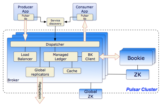 Yahoo open-sources Pulsar, a low-latency alternative to
