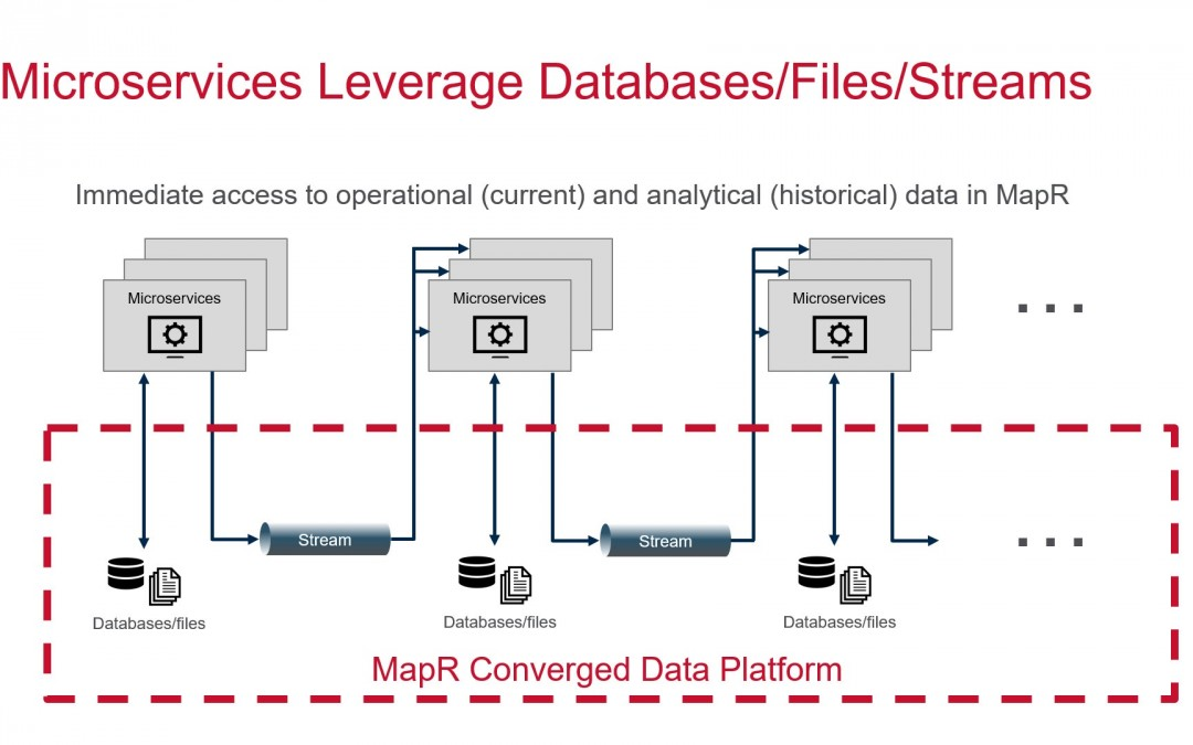 MapR ramps up DevOps appeal with event-driven microservices support