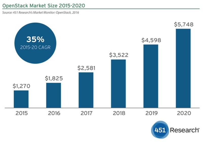 451 Research: OpenStack market will hit $5B by 2020