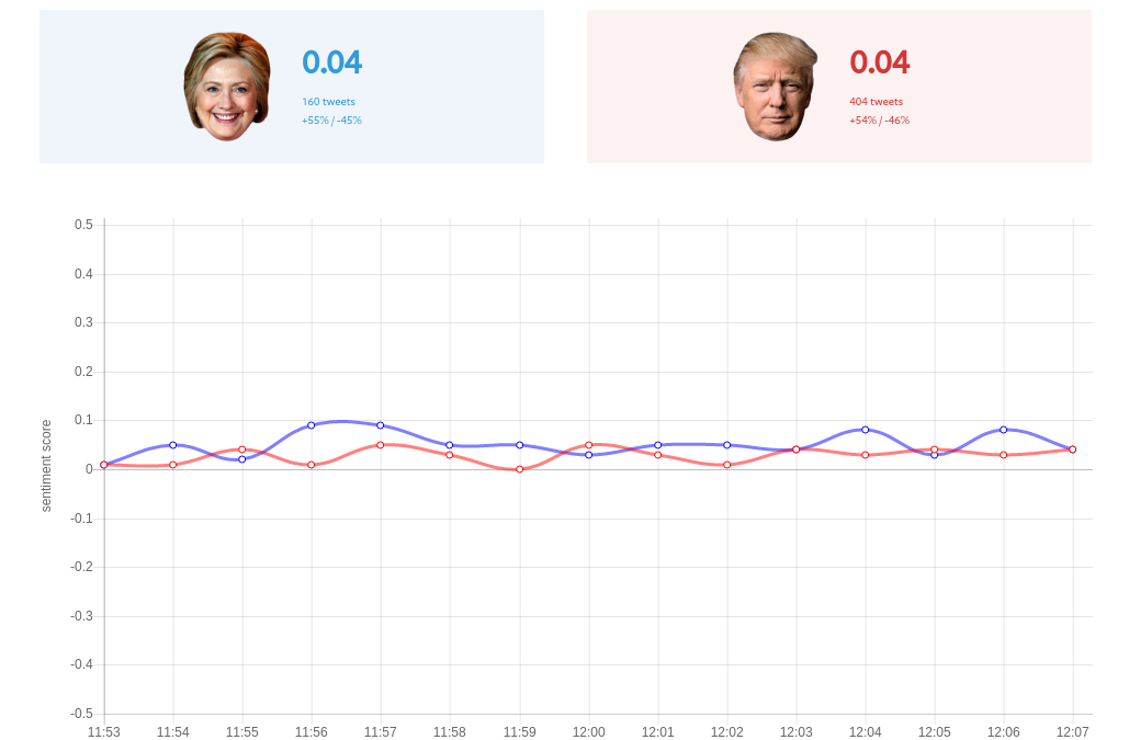 Real-time Twitter analysis shows U.S. election is … too close to call?