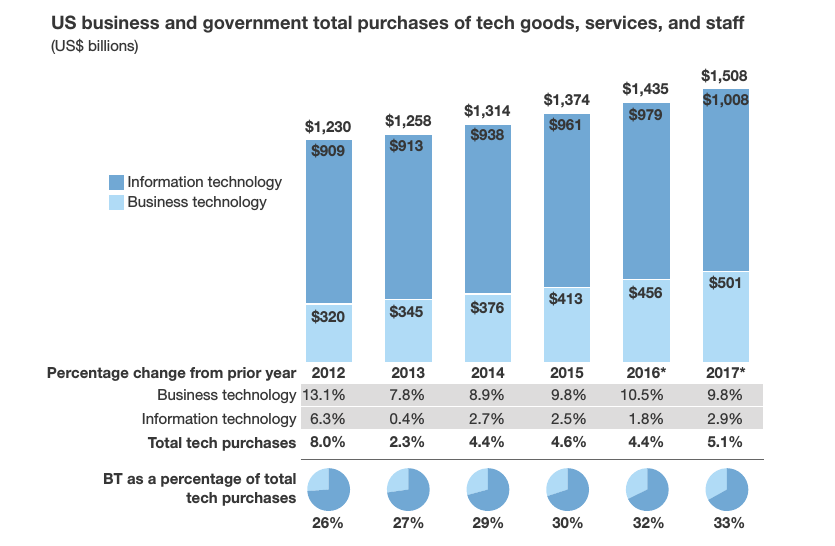 Forrester: U.S. tech spending to grow 5.1 percent in 2017
