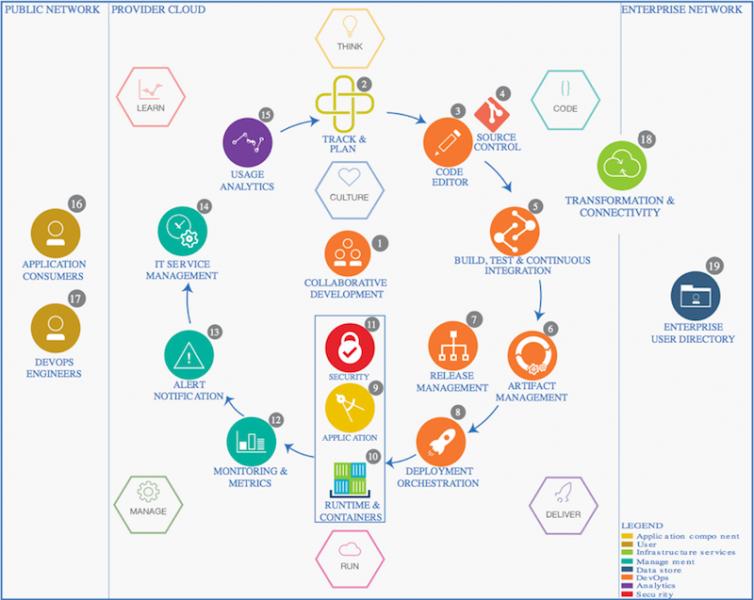 IBM Bluemix Garage Method site expands cloud-native DevOps