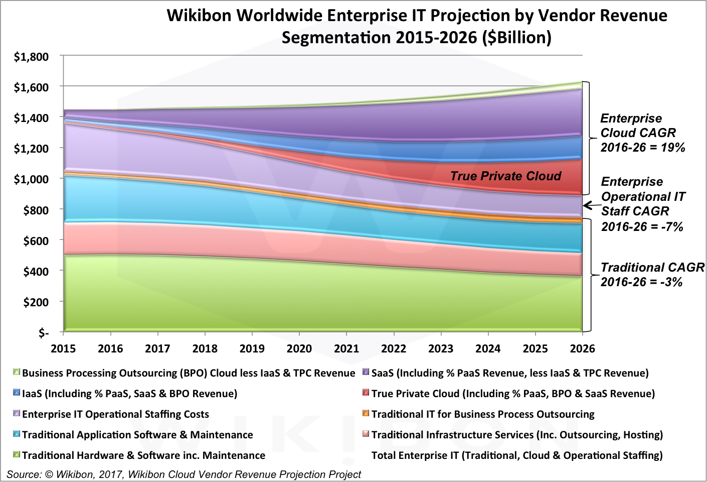 itmarketprojection2015-26notable1