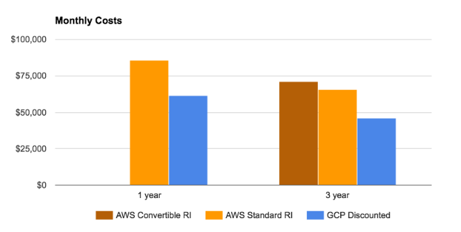 aws-reserved-instances-vs-google-committed-use-discounts