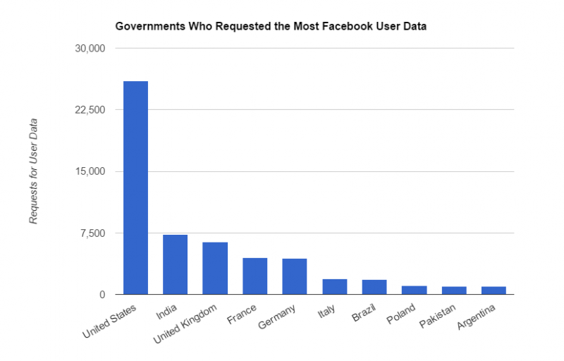 Facebook says governments are requesting more user data than ever