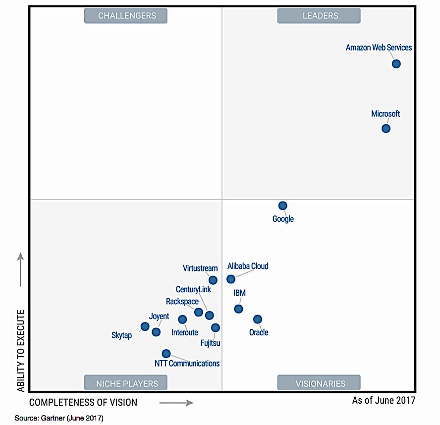 Amazon still dominates cloud computing as Microsoft and