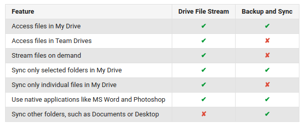 Goodbye Google Drive, hello Drive File Stream, rolling out to