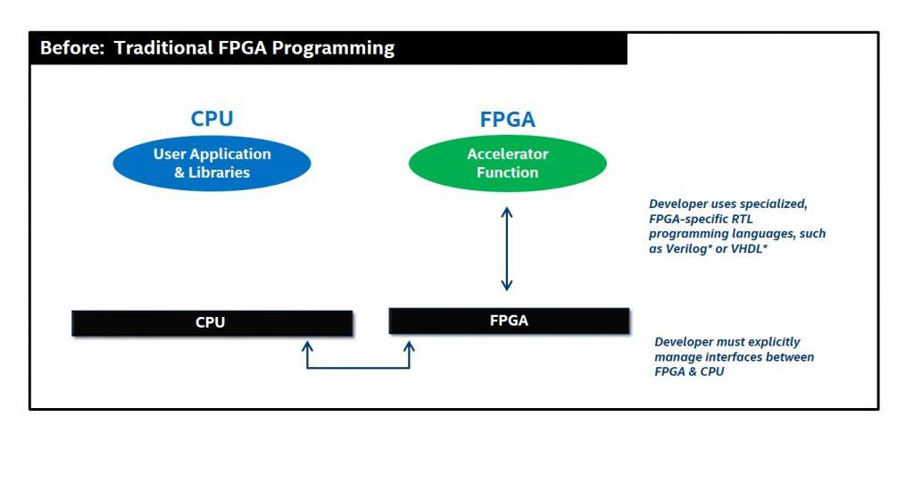 Intel adds new programming tools to speed adoption of FPGA