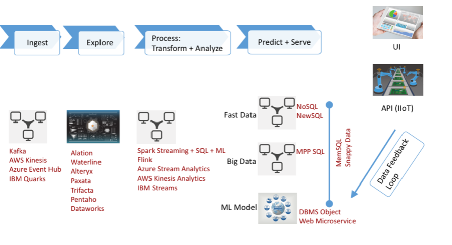 Emerging Machine Learning Pipeline Should Simplify Application