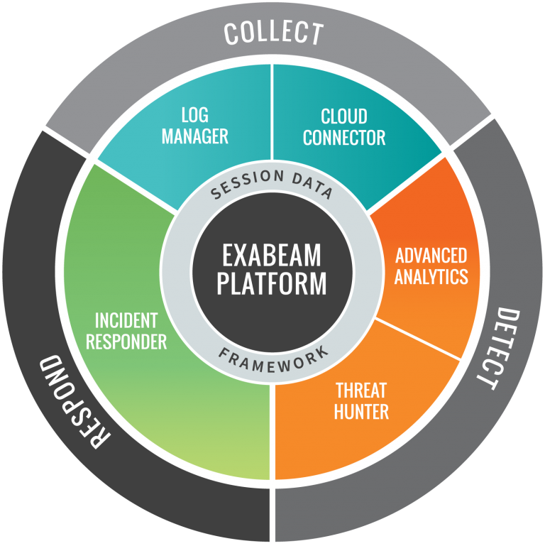 Exabeam launches new security intelligence platform that cuts data