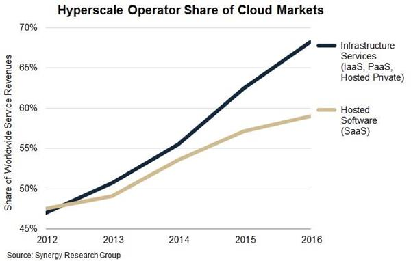The biggest cloud computing leaders are devouring the market