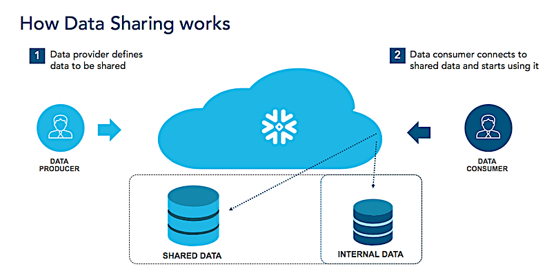Snowflake pitches 'data sharehouse' for easier cloud sharing