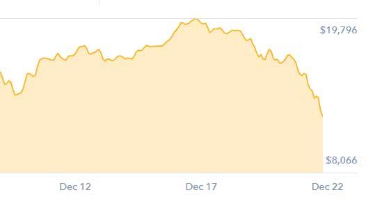 Coinbase Price Chart Btc