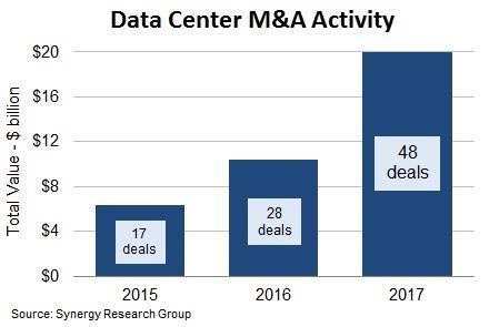 Validating data acquisitions charleston
