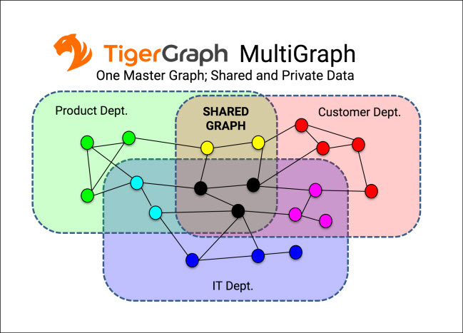 TigerGraph adds multiple views, calling it a graph database