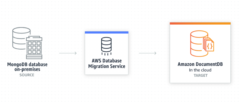 Amazon launches DocumentDB database service to rival MongoDB